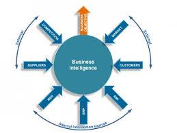 هوشمندی کسب و کار Business Intelligence